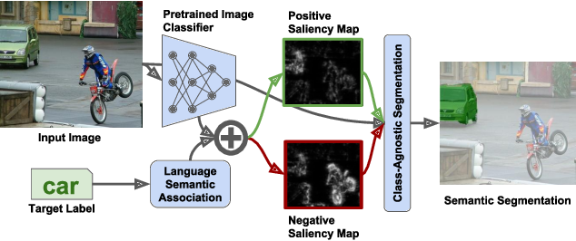 Figure 1 for Leveraging Pretrained Image Classifiers for Language-Based Segmentation