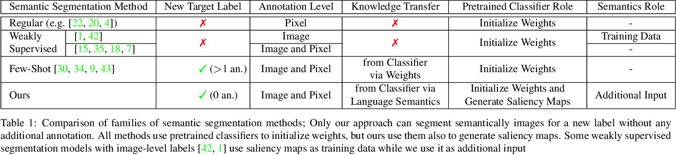 Figure 2 for Leveraging Pretrained Image Classifiers for Language-Based Segmentation