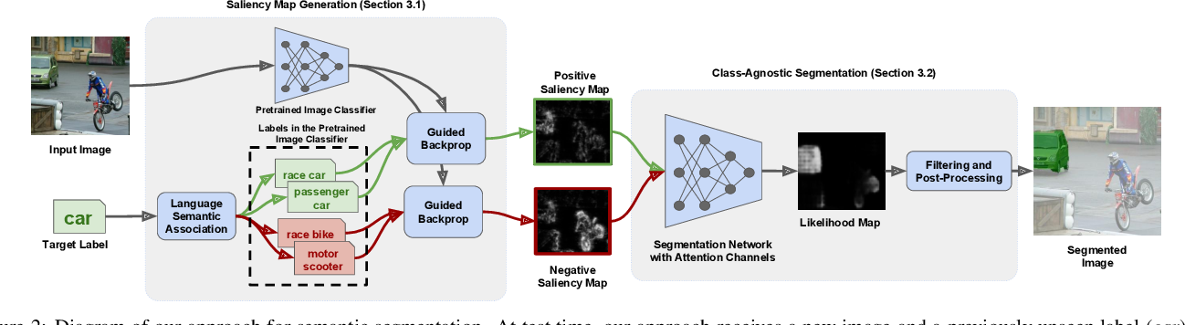 Figure 3 for Leveraging Pretrained Image Classifiers for Language-Based Segmentation