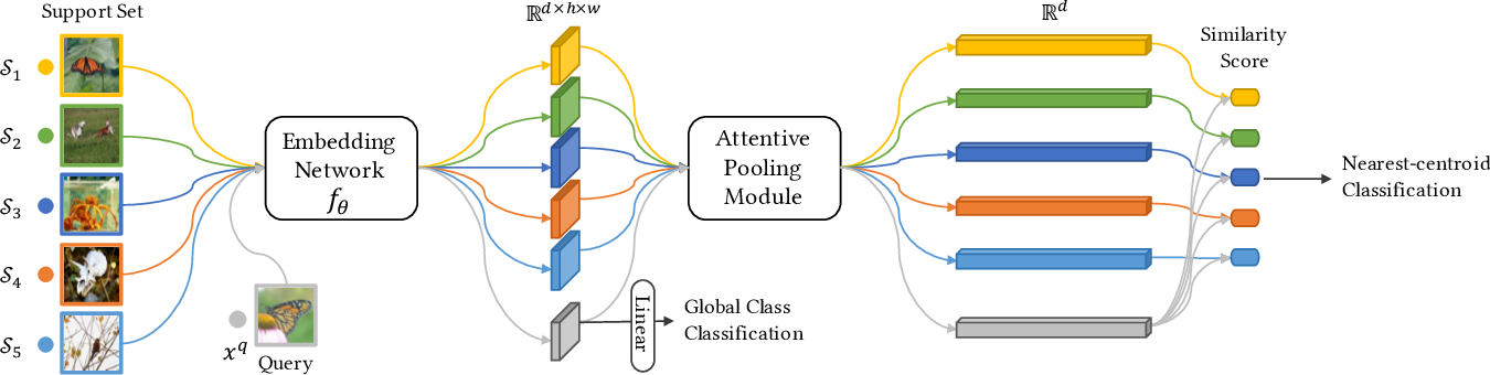 Figure 2 for Revisiting Deep Local Descriptor for Improved Few-Shot Classification