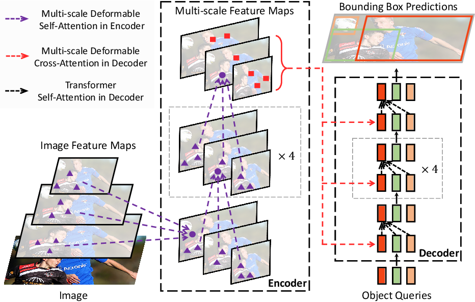 Figure 1 for Deformable DETR: Deformable Transformers for End-to-End Object Detection