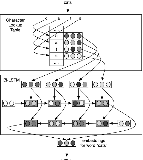 Figure 3 for A Survey on Recent Advances in Sequence Labeling from Deep Learning Models