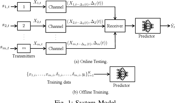Figure 1 for The Age of Correlated Features in Supervised Learning based Forecasting