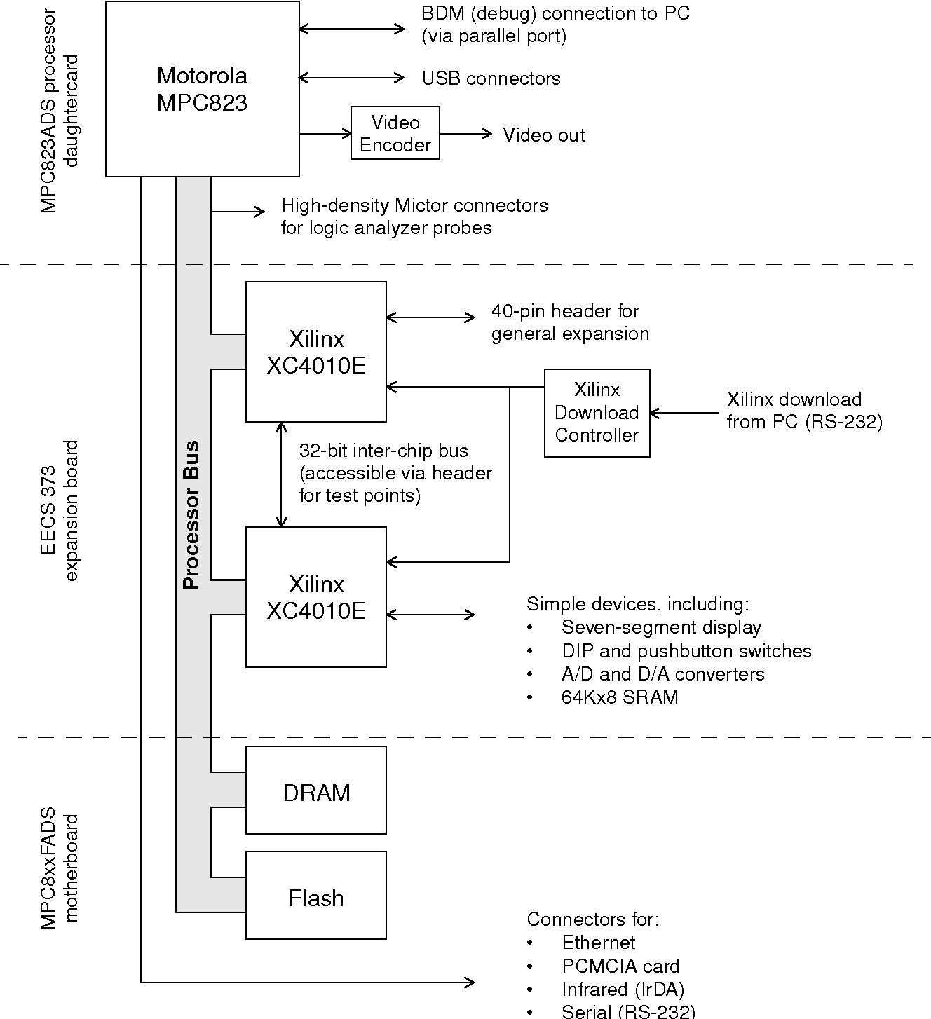 Figure 1 from Integrating hardware and software concepts in