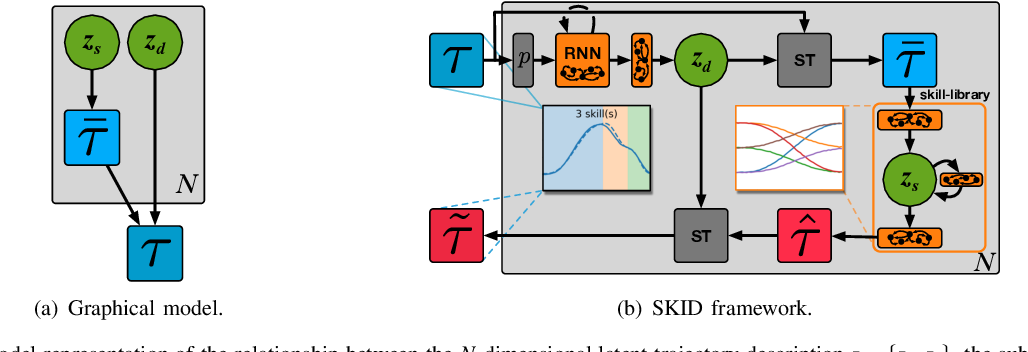 Figure 2 for SKID RAW: Skill Discovery from Raw Trajectories