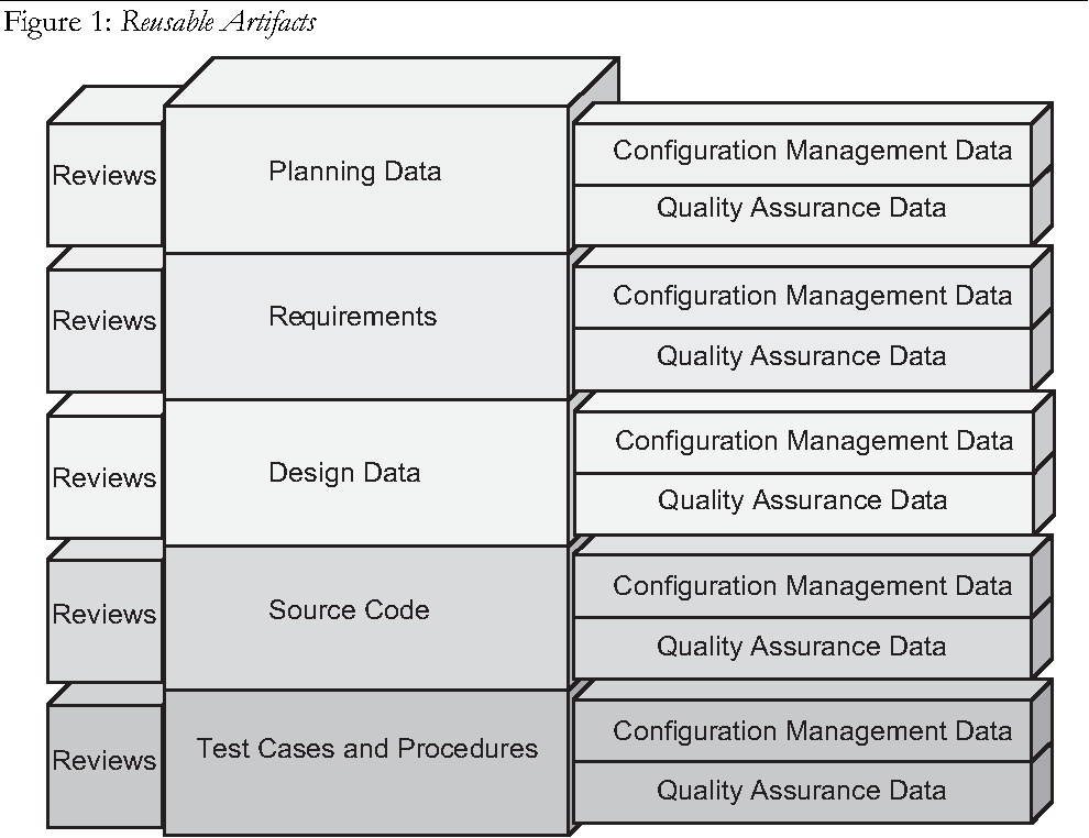 Do 178 B Certified Software A Formal Reuse Analysis Approach