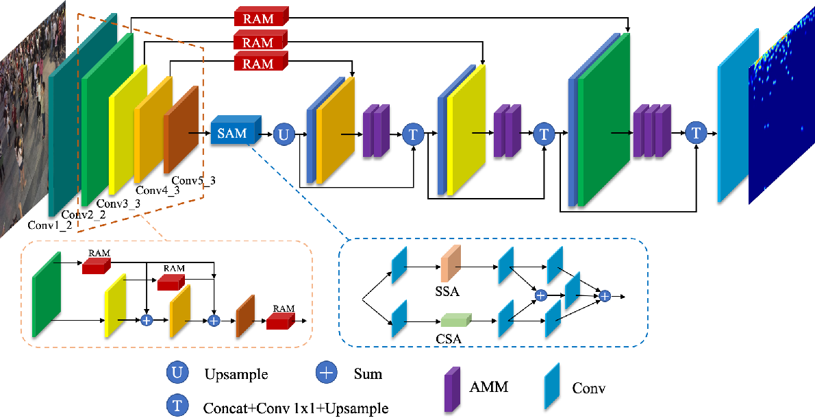Figure 2 for Scale-Aware Network with Regional and Semantic Attentions for Crowd Counting under Cluttered Background