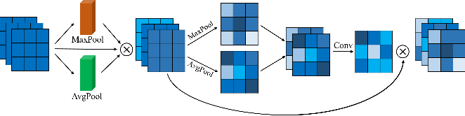 Figure 3 for Scale-Aware Network with Regional and Semantic Attentions for Crowd Counting under Cluttered Background
