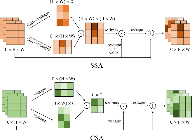 Figure 4 for Scale-Aware Network with Regional and Semantic Attentions for Crowd Counting under Cluttered Background