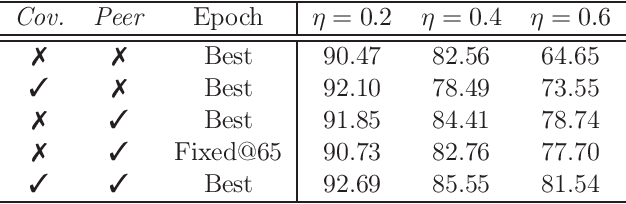 Figure 3 for A Second-Order Approach to Learning with Instance-Dependent Label Noise