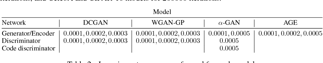 Figure 4 for Variational Approaches for Auto-Encoding Generative Adversarial Networks
