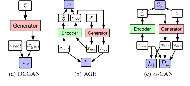 Figure 1 for Variational Approaches for Auto-Encoding Generative Adversarial Networks