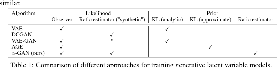 Figure 2 for Variational Approaches for Auto-Encoding Generative Adversarial Networks