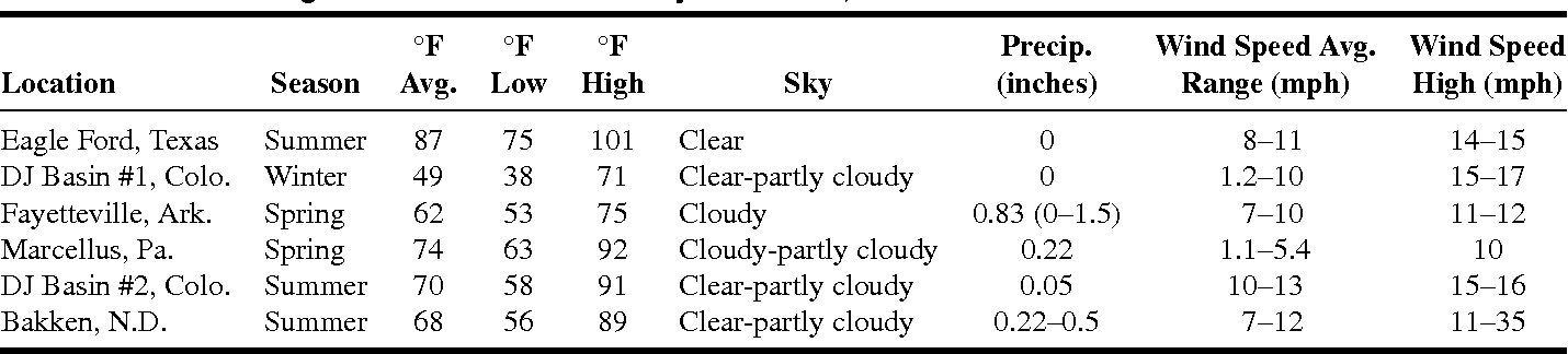 TABLE I. Meteorological Data at Six Shale Play Locations, 2010–2011