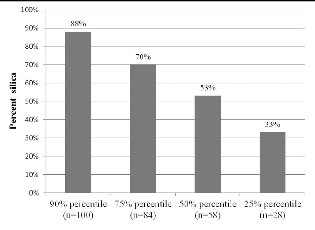 FIGURE 1. Quantiles, distribution of percent silica in PBZ samples (n = 111).