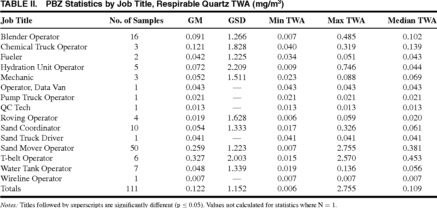 TABLE II. PBZ Statistics by Job Title, Respirable Quartz TWA (mg/m3)