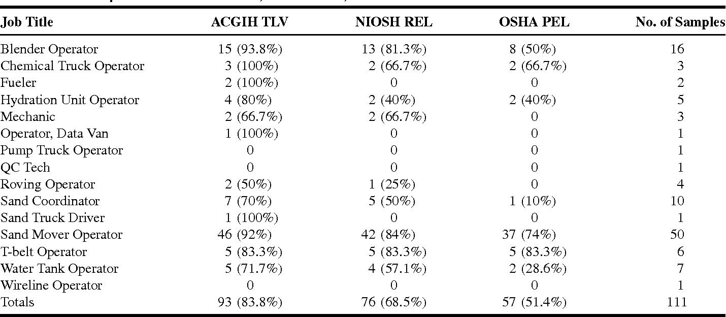 TABLE III. Samples Above ACGIH TLV, NIOSH REL, or OSHA PEL