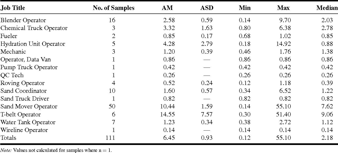 TABLE IV. PBZ NIOSH REL Mean Severities