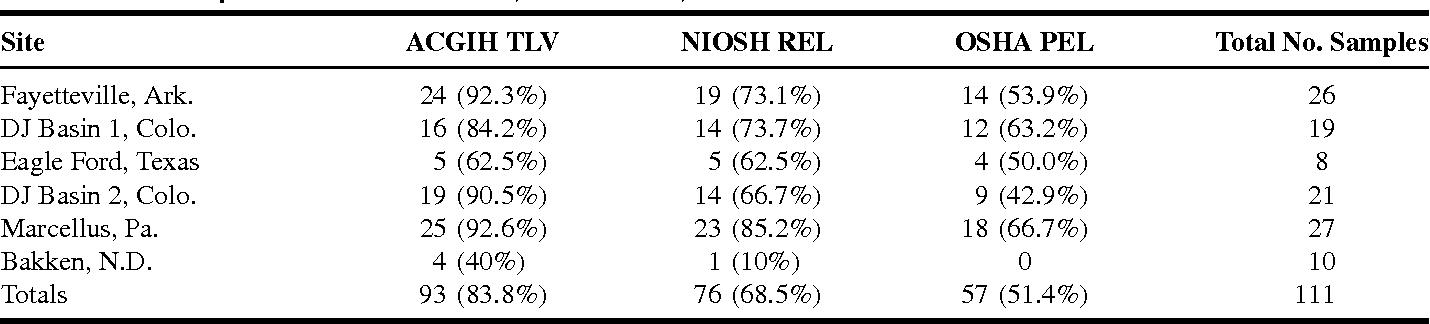 TABLE VI. Samples Above ACGIH TLV, NIOSH REL, or OSHA PEL