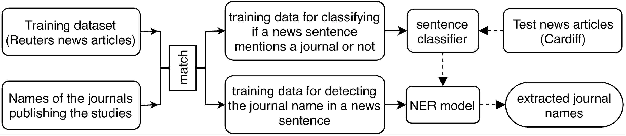 Figure 3 for Linking Health News to Research Literature