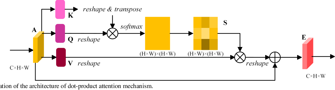 Figure 1 for Multi-Attention-Network for Semantic Segmentation of High-Resolution Remote Sensing Images