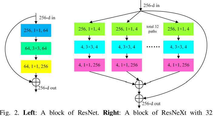 Figure 2 for Multi-Attention-Network for Semantic Segmentation of High-Resolution Remote Sensing Images