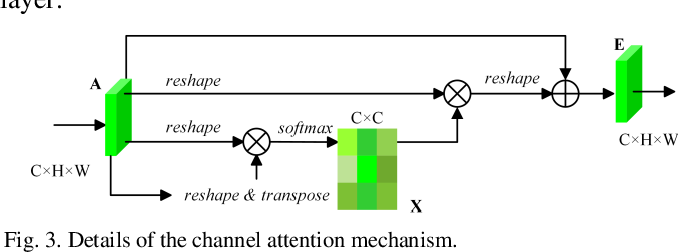 Figure 3 for Multi-Attention-Network for Semantic Segmentation of High-Resolution Remote Sensing Images