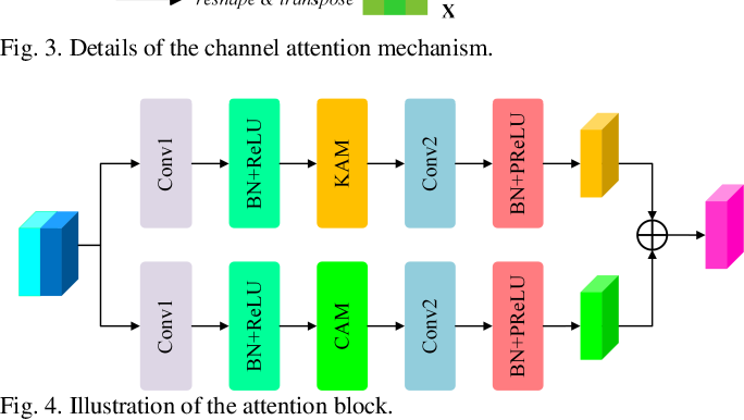 Figure 4 for Multi-Attention-Network for Semantic Segmentation of High-Resolution Remote Sensing Images