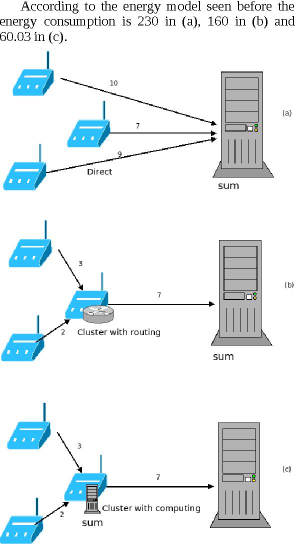 Figure 1 from PySense: Python Decorators for Wireless Sensor