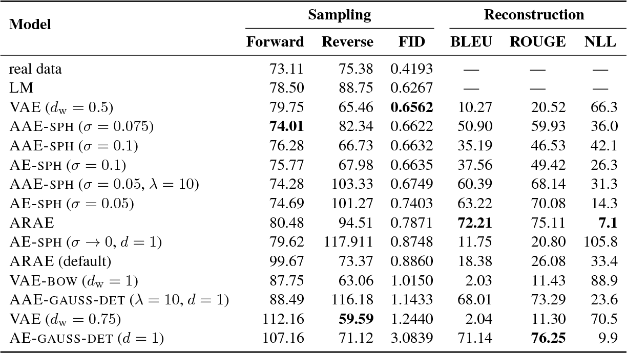 Figure 1 for Eval all, trust a few, do wrong to none: Comparing sentence generation models