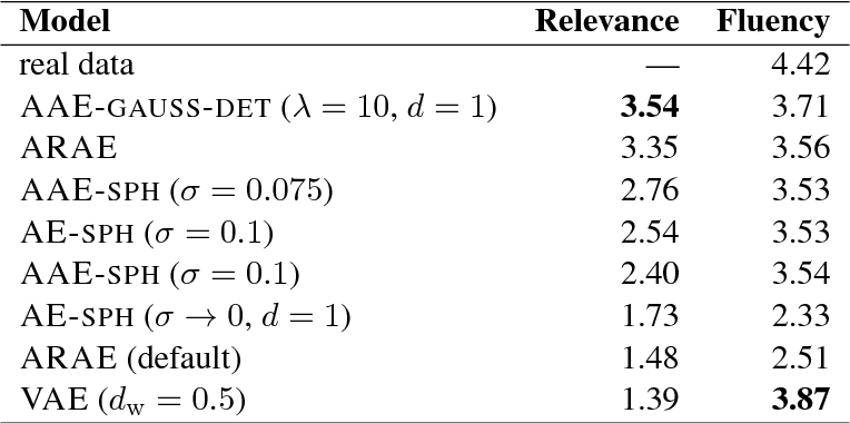 Figure 3 for Eval all, trust a few, do wrong to none: Comparing sentence generation models