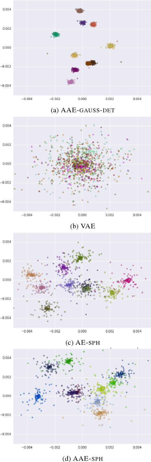 Figure 2 for Eval all, trust a few, do wrong to none: Comparing sentence generation models