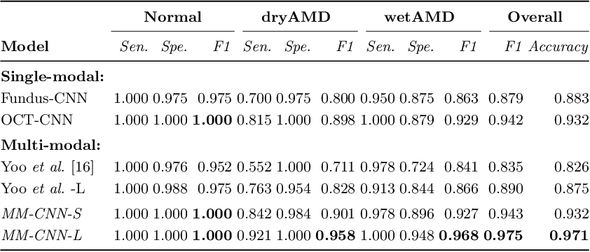 Figure 4 for Two-Stream CNN with Loose Pair Training for Multi-modal AMD Categorization