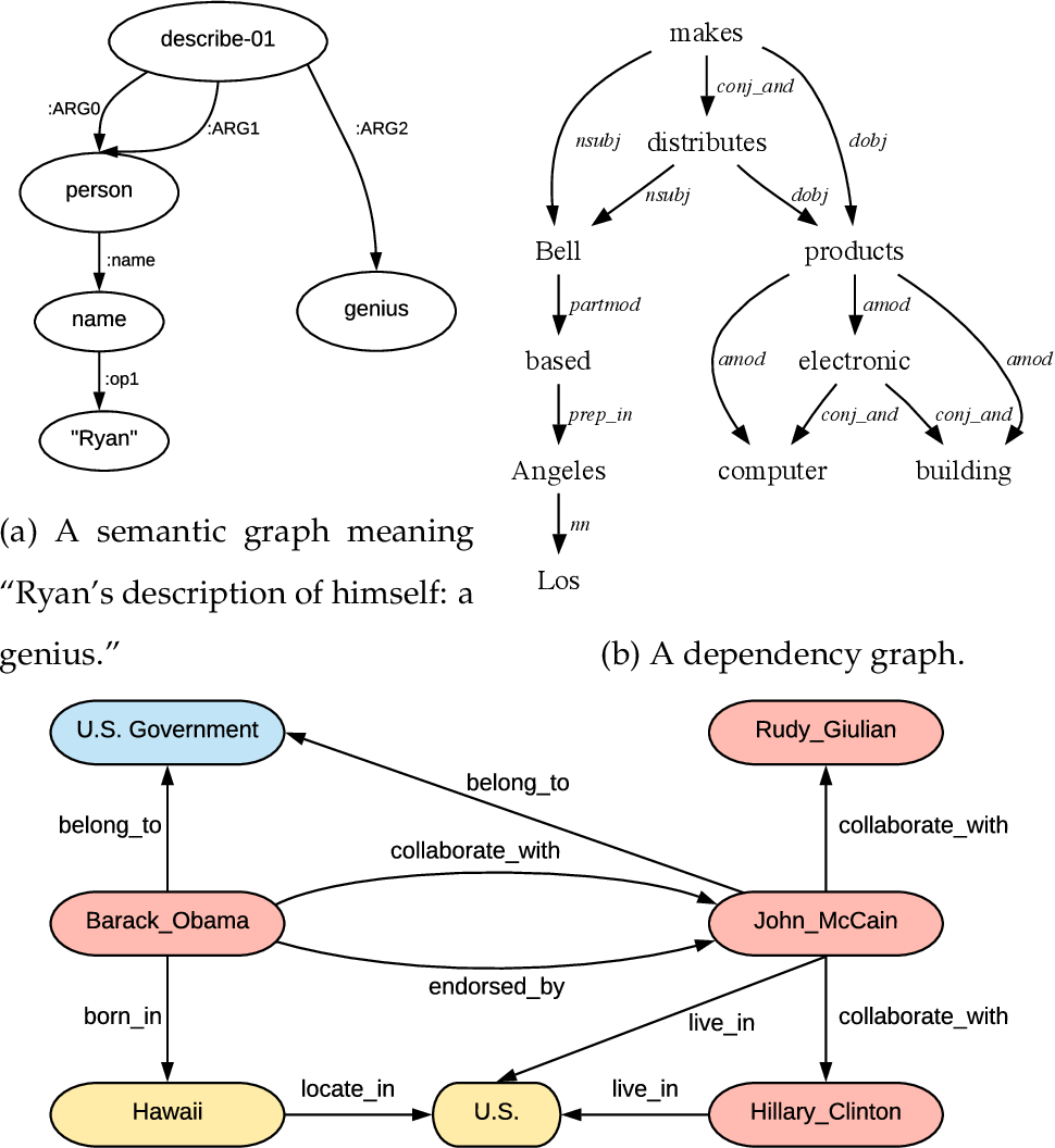 Figure 1 for Tackling Graphical NLP problems with Graph Recurrent Networks