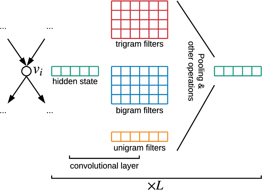 Figure 2 for Tackling Graphical NLP problems with Graph Recurrent Networks