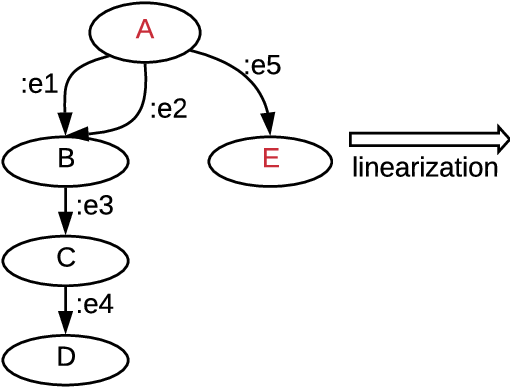 Figure 3 for Tackling Graphical NLP problems with Graph Recurrent Networks