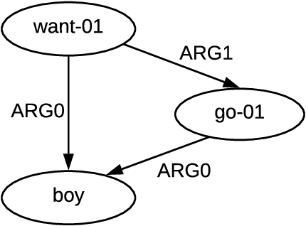 Figure 4 for Tackling Graphical NLP problems with Graph Recurrent Networks