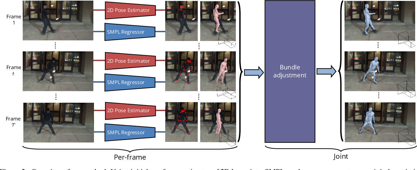 Figure 3 for Exploiting temporal context for 3D human pose estimation in the wild