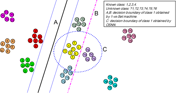 Figure 1 for Collective decision for open set recognition