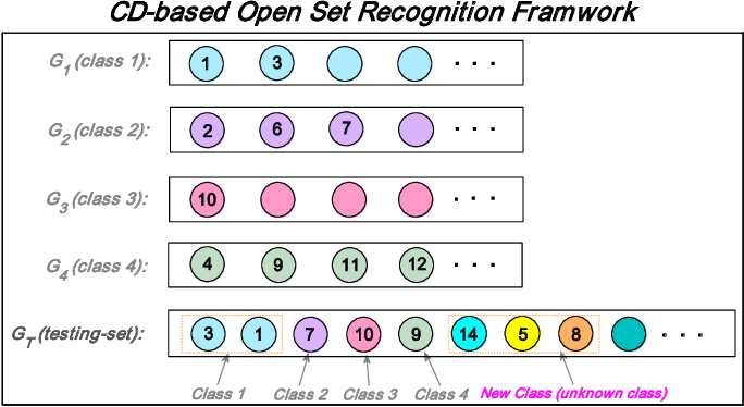 Figure 3 for Collective decision for open set recognition