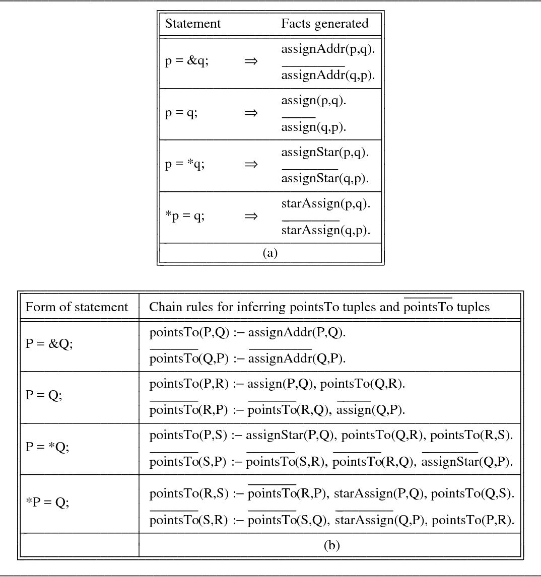 Program Analysis via Graph Reachability - Semantic Scholar