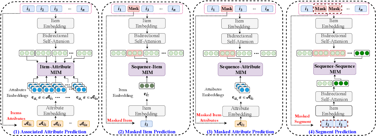 Figure 1 for S^3-Rec: Self-Supervised Learning for Sequential Recommendation with Mutual Information Maximization