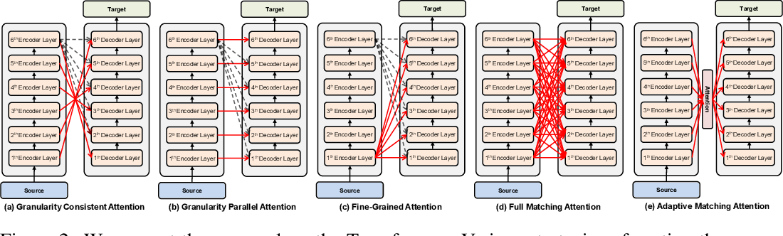 Figure 2 for Layer-Wise Cross-View Decoding for Sequence-to-Sequence Learning