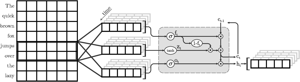 Figure 1 for Adaptive Pruning of Neural Language Models for Mobile Devices