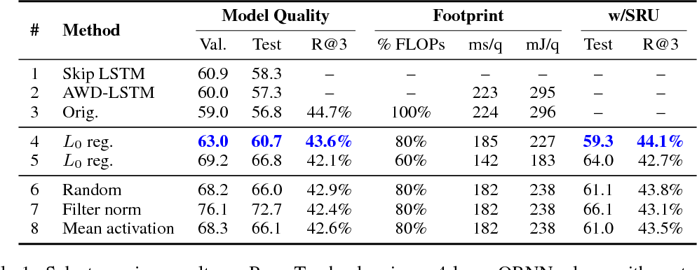 Figure 2 for Adaptive Pruning of Neural Language Models for Mobile Devices