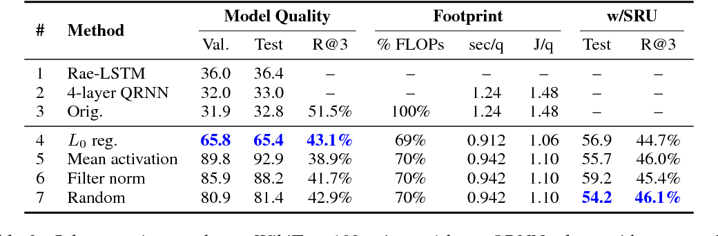Figure 3 for Adaptive Pruning of Neural Language Models for Mobile Devices