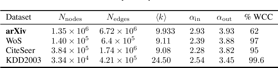 Figure 3 for On the Use of ArXiv as a Dataset