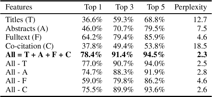 Figure 4 for On the Use of ArXiv as a Dataset