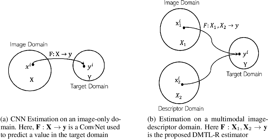 Figure 1 for Deep Multimodal Transfer-Learned Regression in Data-Poor Domains