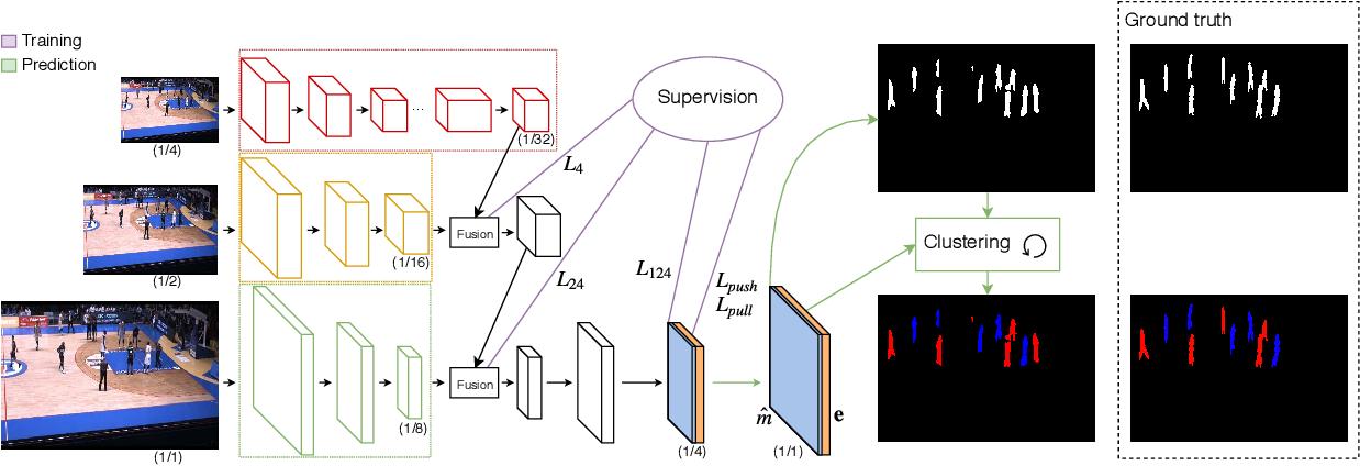 Figure 1 for Associative Embedding for Game-Agnostic Team Discrimination